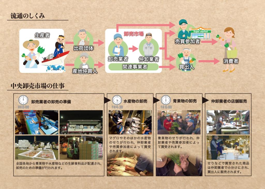 奈良県中央卸売市場のしおり(裏)