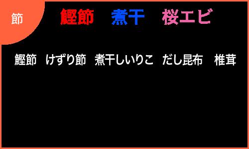 株式会社奈良鰹
